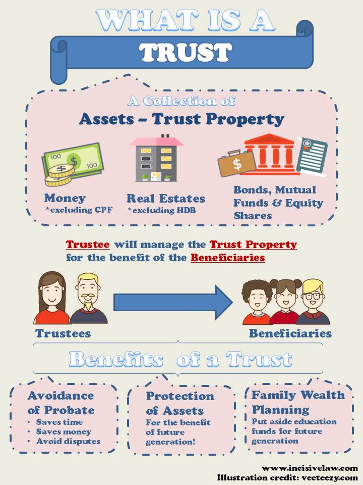 What is a Trust - Incisive Law